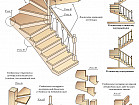 Деревянная Лестница на Второй Этаж | Деревянная Лестница на 2-й Этаж