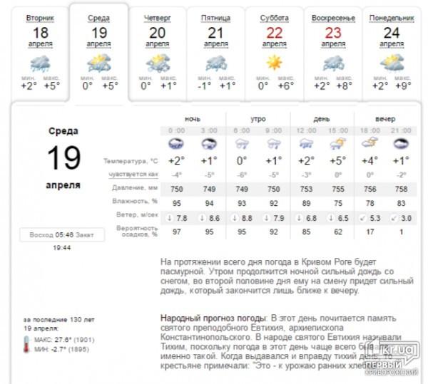 погода кривой рог на 18 декабря
