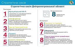 Електронний бюджет, муніципальний WI-FI та центр грантрайтінгу: на Дніпропетровщині реалізовано 5 проектів Стратегічної сесії