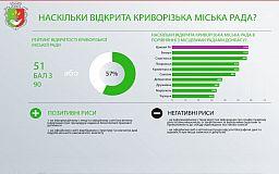 Участники круглого стола оценили «прозрачность» криворожской городской власти