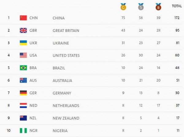 За 7-мой день Паралимпиады украинцы завоевали 9 наград
