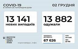 За добу в Україні від COVID-19 одужала рекордна кількість пацієнтів