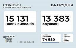 У понад 15 тисяч українців за добу діагностували коронавірус