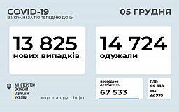 Статистика розповсюдження коронавірусу в Україні за минулу добу