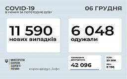 В Украине за сутки зарегистрировали 11 тысяч 590 пациентов, инфицированных COVID-19