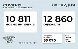 Добова статистика розповсюдження COVID-19 в Україні