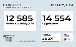 За добу кількість українців, інфікованих COVID-19, збільшилася на 12 тисяч 585