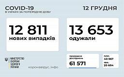 За добу від COVID-19 одужало більше українців, ніж захворіло