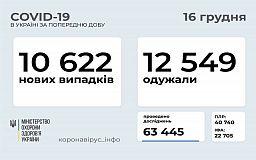 Добова статистика розповсюдження коронавірусу в Україні