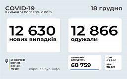 У понад 12 тисяч українців за добу діагностували коронавірус