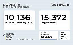 За добу коронавірус виявили у понад 10 тисяч українців