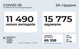 Понад 11тисяч нових українців, інфікованих COVID-19, зареєстрували за минулу добу