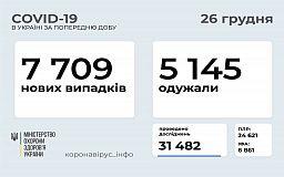 На Дніпропетровщині за добу зафіксована найбільша в країні кількість нових пацієнтів із COVID-19