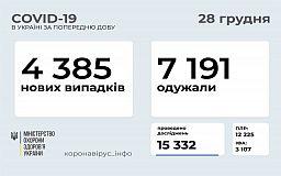 За добу COVID-19 підтвердили у 4 тисяч 385 українців