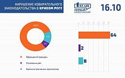 В Кривом Роге зафиксировали 64 обращения, связанных с нарушением избирательного законодательства