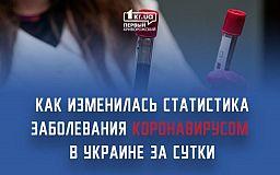 Статистика инфицирования коронавирусом за сутки: 1 008 новых случаев в Украине