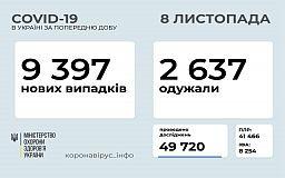 Офіційна статистика розповсюдження COVID-19 в Україні