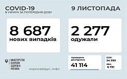 Офіційна статистика розповсюдження COVID-19 в Україні за добу