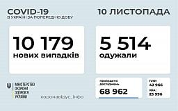 Официальная суточная статистика распространения COVID-19 в Украине за сутки (обновлено)