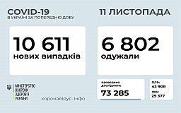 За добу коронавірус діагностували у 350 дітей та майже 500 медиків в Україні