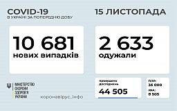 Добова статистика захворюваності на коронавірус в Україні