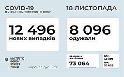 Суточная статистика распространения COVID-19 в Украине