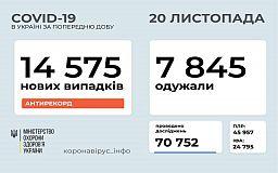 У рекордного количества украинцев диагностировали COVID-19 за сутки