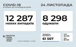 Понад 12 тисяч нових пацієнтів із COVID-19 зареєстровано за минулу добу в Україні