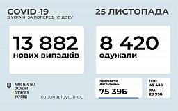 Дніпропетровщина лідирує за кількістю нових інфікованих COVID-19 за добу в Україні