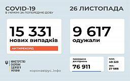 Вперше за добу у понад 15 тисяч українців діагностовано COVID-19