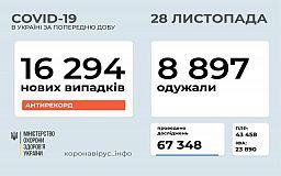 Другу добу поспіль в Україні реєструють рекордну кількість пацієнтів, інфікованих COVID-19