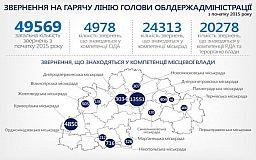 Голова Дніпропетровщини закликав керівників міст та районів створити власні гарячі лінії та оперативно реагувати на звернення мешканців