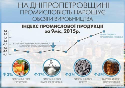 За 10 месяцев 2015 года промышленное производство на Донетчине сократилось более чем на 37%, - облстат - Цензор.НЕТ 6161