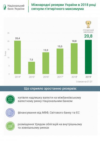 116f0a31affc В 2018 году международные резервы Украины выросли до пятилетнего ...