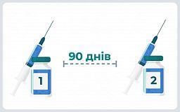Повторно вакцинировать от коронавируса будут через 90 дней, — заявление