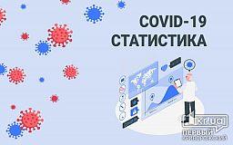 Більше 3 тисяч людей у Кривому Розі лікуються від коронавірусу, - статистика по лікарням