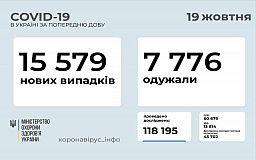 Днепропетровская область остаётся в лидерах по количеству инфицированных коронавирусом