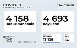 Понад 4 тисячі українців захворіли коронавірусом за минулу добу