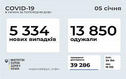 Добова статистика захворюваності COVID-19 в Україні