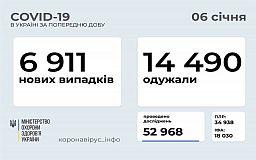 Майже у 7 тисяч українців за добу виявили COVID-19