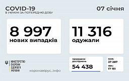 Майже 9 тисяч українців за добу захворіли коронавірусом