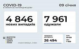 За добу на Дніпропетровщині зареєстрували найбільшу кількість інфікованих COVID-19 в Україні