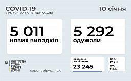 За добу від COVID-19 одужали понад 5 тисяч українців