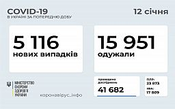 Статистика розповсюдження COVID-19 в Україні за добу