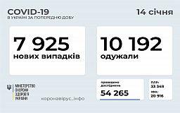 Майже 8 тисяч нових інфікованих COVID-19 зареєстрували за добу в Україні