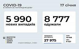 За добу COVID-19 виявили майже у 6 тисяч українців