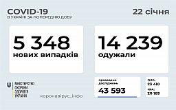 Статистика розповсюдження коронавірусу в Україні за добу