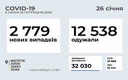 За добу госпіталізовано майже 900 українців, інфікованих COVID-19