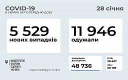 Добова статистика розповсюдження коронавіруса в Україні